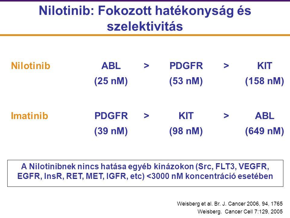 Nilotinib: Fokozott hatékonyság és szelektivitás NilotinibABL (25 nM) >PDGFR (53 nM) >KIT (158 nM) ImatinibPDGFR (39 nM) >KIT (98 nM) >ABL (649 nM) A Nilotinibnek nincs hatása egyéb kinázokon (Src, FLT3, VEGFR, EGFR, InsR, RET, MET, IGFR, etc) <3000 nM koncentráció esetében Weisberg et al.