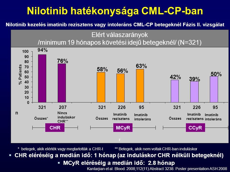 Elért válaszarányok /minimum 19 hónapos követési idejű betegeknél/ (N=321) r  CHR eléréséig a medián idő: 1 hónap (az induláskor CHR nélküli betegeknél)  MCyR eléréséig a medián idő: 2.8 hónap n 321207 321 226 95 321 226 95 * betegek, akik elérték vagy megtartották a CHR-t ** Betegek, akik nem voltak CHR-ban induláskor MCyRCCyRCHR 39% 42%42% 56% 58%58% 94% 76% 63%63% 50%50% 0 10 20 30 40 50 60 70 80 90 100 % Patients Összes* Nincs induláskor CHR** Összes Imatinib rezisztens Imatinib intoleráns Összes Imatinib rezisztens Imatinib intoleráns Kantarjian et al.