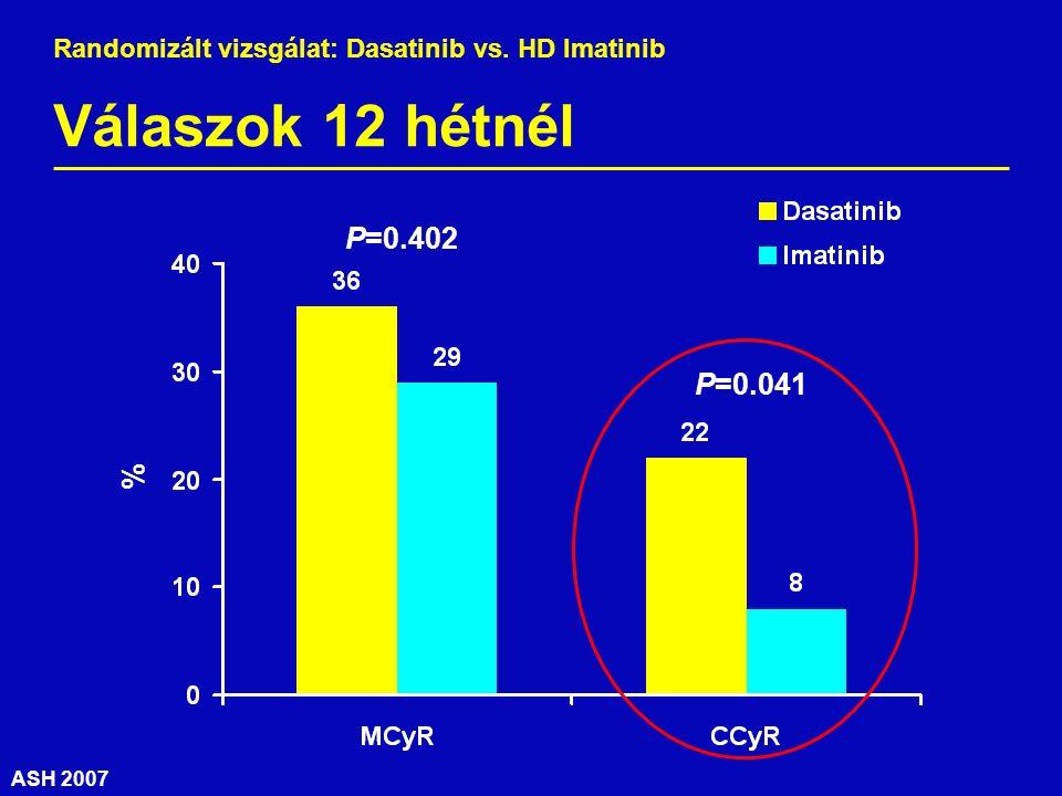 ASH 2007 Válaszok 12 hétnél % P=0.402 P=0.041 Randomizált vizsgálat: Dasatinib vs. HD Imatinib