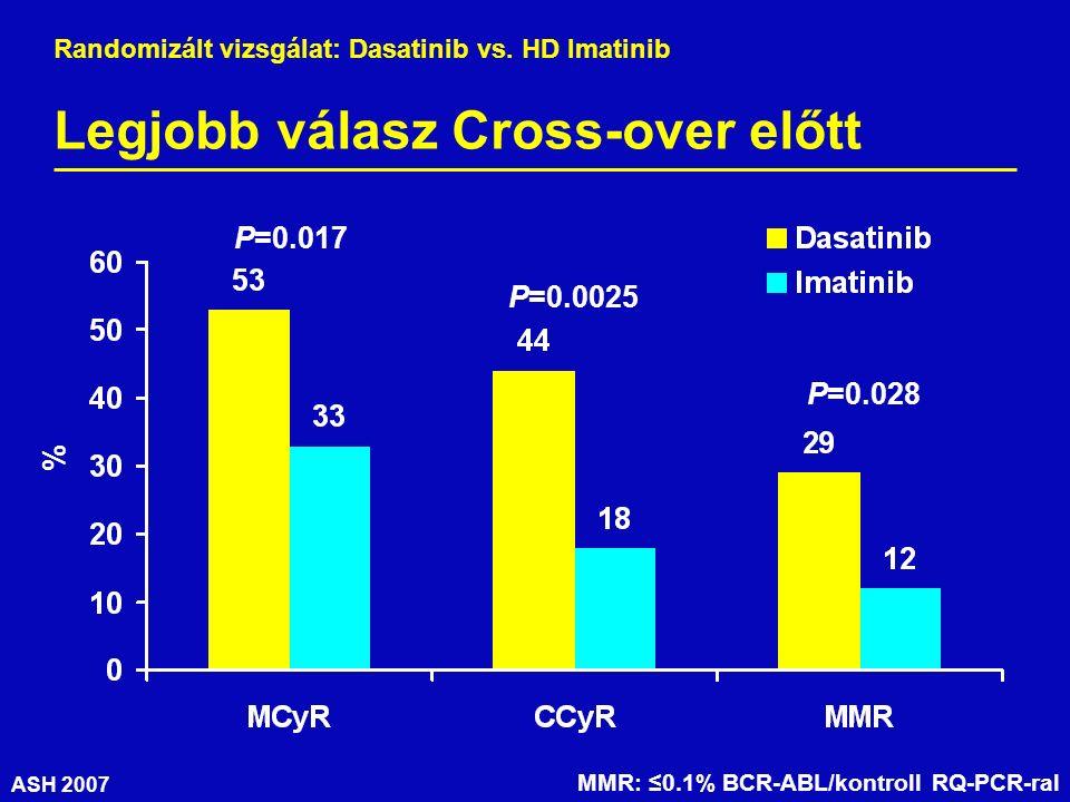ASH 2007 Legjobb válasz Cross-over előtt % P=0.017 P=0.0025 P=0.028 MMR: ≤0.1% BCR-ABL/kontroll RQ-PCR-ral Randomizált vizsgálat: Dasatinib vs.