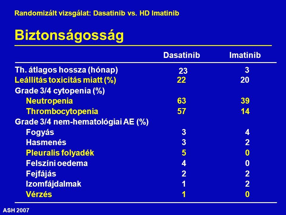 ASH 2007 2022Leállítás toxicitás miatt (%) Grade 3/4 cytopenia (%) 1457 Thrombocytopenia 3963 Neutropenia ImatinibDasatinib 0 5 Pleuralis folyadék 2 2 Fejfájás 2 3 Hasmenés Grade 3/4 nem-hematológiai AE (%) 2 1 Izomfájdalmak 0 1 Vérzés 0 4 Felszíni oedema 4 3 Fogyás 3 23 Th.