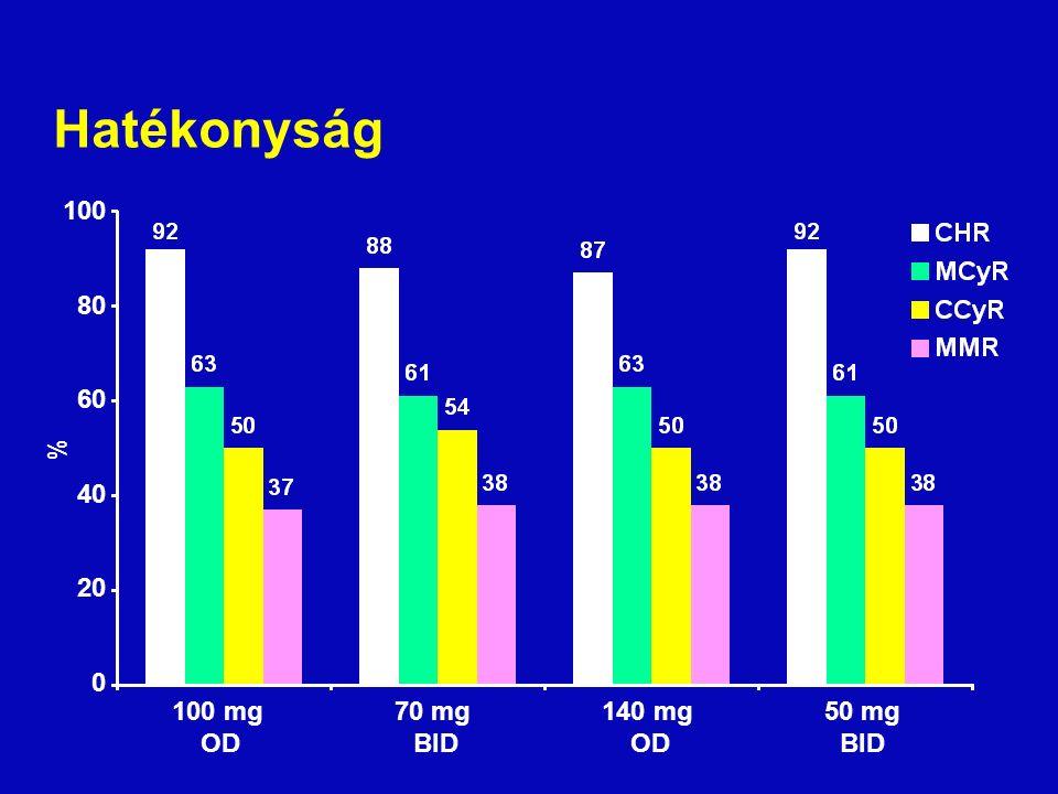 Hatékonyság 100 mg OD 70 mg BID 140 mg OD 50 mg BID % 100 80 60 40 20 0