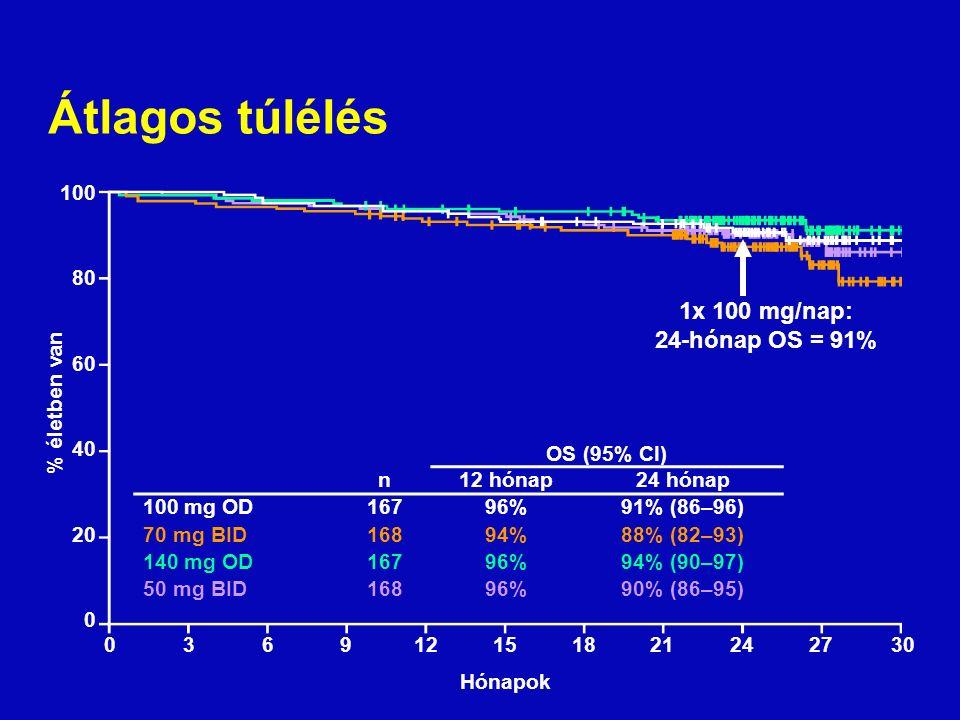 Átlagos túlélés Hónapok % életben van 100 80 60 40 20 0 1x 100 mg/nap: 24-hónap OS = 91% 036912151821242730 OS (95% CI) n12 hónap24 hónap 100 mg OD16796%91% (86–96) 70 mg BID16894%88% (82–93) 140 mg OD16796%94% (90–97) 50 mg BID16896%90% (86–95)