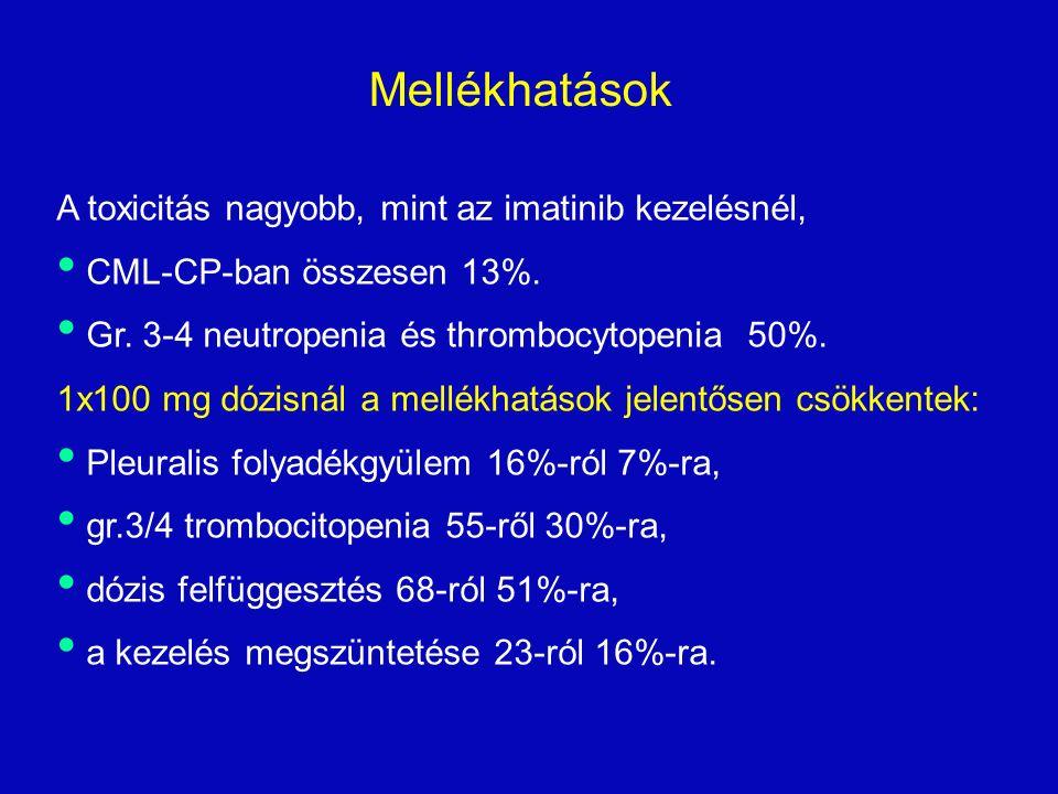 A toxicitás nagyobb, mint az imatinib kezelésnél, CML-CP-ban összesen 13%.