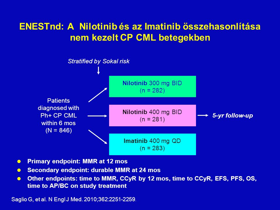 ENESTnd: A Nilotinib és az Imatinib összehasonlítása nem kezelt CP CML betegekben Primary endpoint: MMR at 12 mos Secondary endpoint: durable MMR at 24 mos Other endpoints: time to MMR, CCyR by 12 mos, time to CCyR, EFS, PFS, OS, time to AP/BC on study treatment Patients diagnosed with Ph+ CP CML within 6 mos (N = 846) Nilotinib 300 mg BID (n = 282) Imatinib 400 mg QD (n = 283) Nilotinib 400 mg BID (n = 281) 5-yr follow-up Stratified by Sokal risk Saglio G, et al.