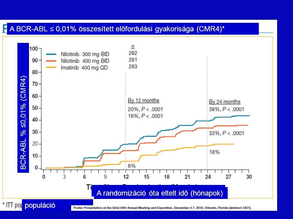 A randomizáció óta eltelt idő (hónapok) populáció A randomizáció óta eltelt idő (hónapok) A BCR-ABL ≤ 0,01% összesített előfordulási gyakorisága (CMR4)* BCR-ABL % ≤0,01% (CMR4)