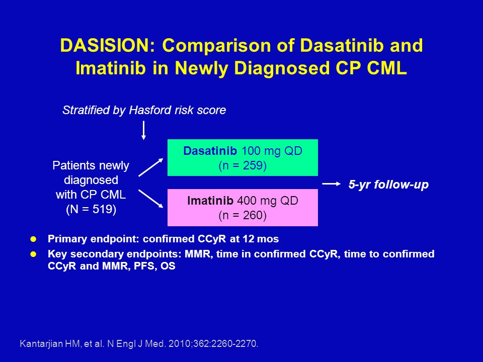 Patients newly diagnosed with CP CML (N = 519) Dasatinib 100 mg QD (n = 259) Imatinib 400 mg QD (n = 260) DASISION: Comparison of Dasatinib and Imatinib in Newly Diagnosed CP CML Primary endpoint: confirmed CCyR at 12 mos Key secondary endpoints: MMR, time in confirmed CCyR, time to confirmed CCyR and MMR, PFS, OS 5-yr follow-up Stratified by Hasford risk score Kantarjian HM, et al.