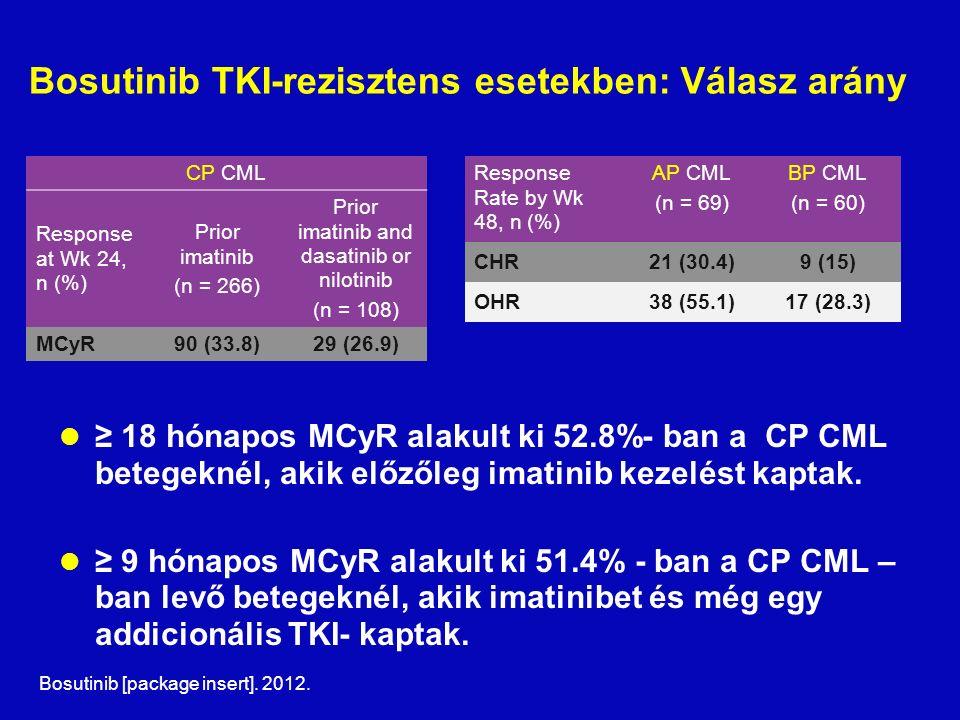 Bosutinib TKI-rezisztens esetekben: Válasz arány ≥ 18 hónapos MCyR alakult ki 52.8%- ban a CP CML betegeknél, akik előzőleg imatinib kezelést kaptak.
