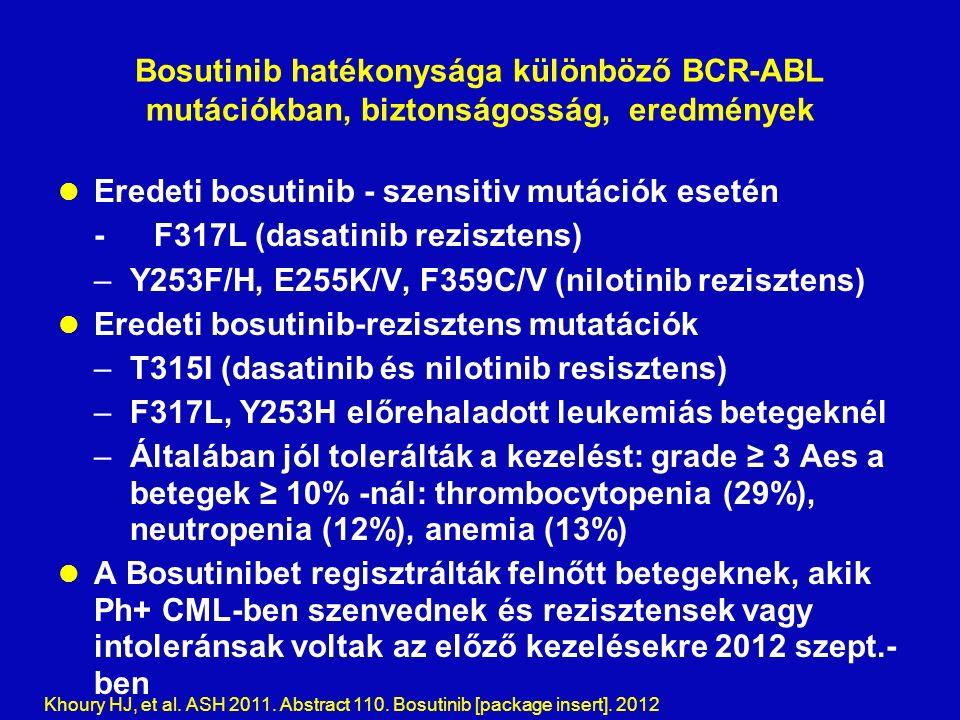 Bosutinib hatékonysága különböző BCR-ABL mutációkban, biztonságosság, eredmények Eredeti bosutinib - szensitiv mutációk esetén -F317L (dasatinib rezisztens) –Y253F/H, E255K/V, F359C/V (nilotinib rezisztens) Eredeti bosutinib-rezisztens mutatációk –T315I (dasatinib és nilotinib resisztens) –F317L, Y253H előrehaladott leukemiás betegeknél –Általában jól tolerálták a kezelést: grade ≥ 3 Aes a betegek ≥ 10% -nál: thrombocytopenia (29%), neutropenia (12%), anemia (13%) A Bosutinibet regisztrálták felnőtt betegeknek, akik Ph+ CML-ben szenvednek és rezisztensek vagy intoleránsak voltak az előző kezelésekre 2012 szept.- ben Khoury HJ, et al.