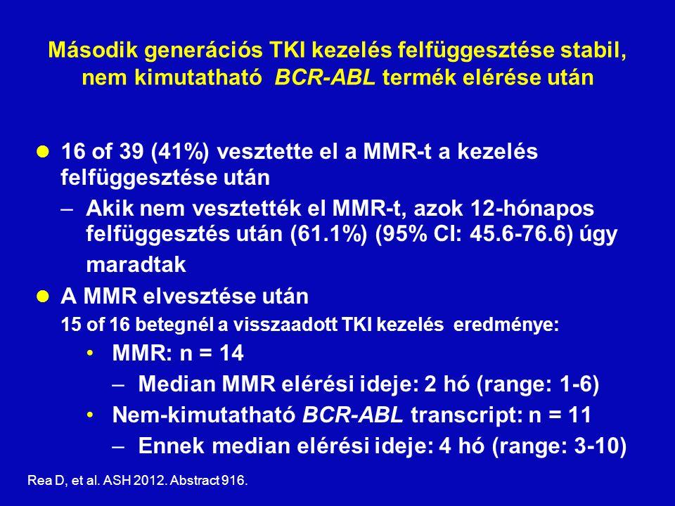 Második generációs TKI kezelés felfüggesztése stabil, nem kimutatható BCR-ABL termék elérése után 16 of 39 (41%) vesztette el a MMR-t a kezelés felfüggesztése után –Akik nem vesztették el MMR-t, azok 12-hónapos felfüggesztés után (61.1%) (95% CI: 45.6-76.6) úgy maradtak A MMR elvesztése után 15 of 16 betegnél a visszaadott TKI kezelés eredménye: MMR: n = 14 –Median MMR elérési ideje: 2 hó (range: 1-6) Nem-kimutatható BCR-ABL transcript: n = 11 –Ennek median elérési ideje: 4 hó (range: 3-10) Rea D, et al.