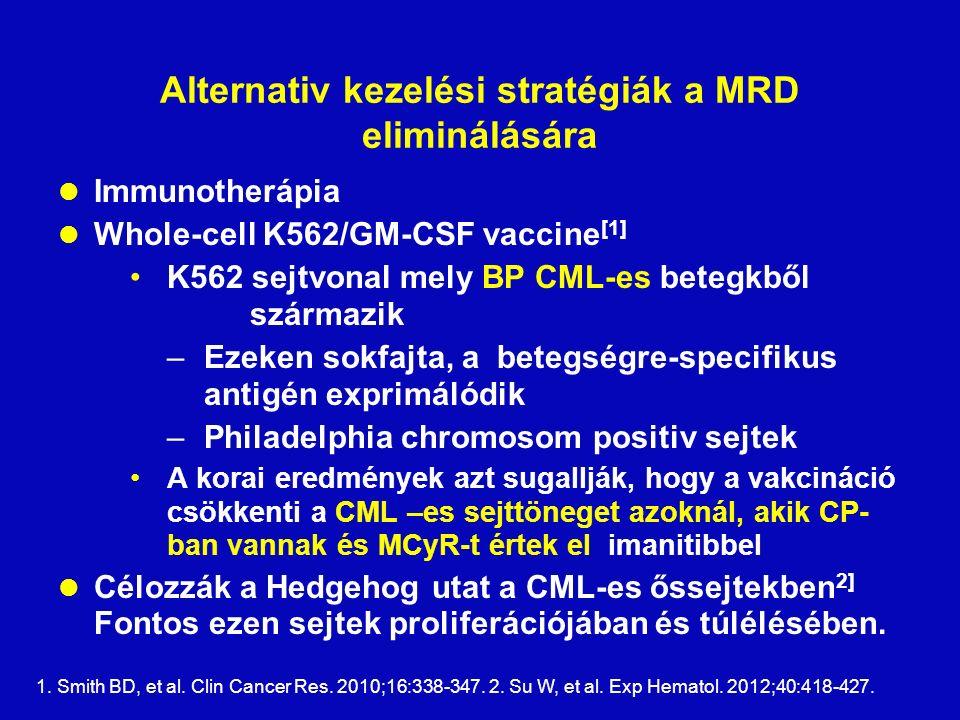 Alternativ kezelési stratégiák a MRD eliminálására Immunotherápia Whole-cell K562/GM-CSF vaccine [1] K562 sejtvonal mely BP CML-es betegkből származik –Ezeken sokfajta, a betegségre-specifikus antigén exprimálódik –Philadelphia chromosom positiv sejtek A korai eredmények azt sugallják, hogy a vakcináció csökkenti a CML –es sejttöneget azoknál, akik CP- ban vannak és MCyR-t értek el imanitibbel Célozzák a Hedgehog utat a CML-es őssejtekben 2] Fontos ezen sejtek proliferációjában és túlélésében.