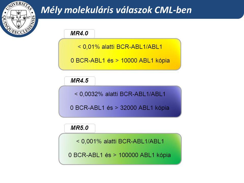 MR4.0 < 0,01% alatti BCR-ABL1/ABL1 0 BCR-ABL1 és > 10000 ABL1 kópia MR4.5 < 0,0032% alatti BCR-ABL1/ABL1 0 BCR-ABL1 és > 32000 ABL1 kópia MR5.0 < 0,001% alatti BCR-ABL1/ABL1 0 BCR-ABL1 és > 100000 ABL1 kópia Mély molekuláris válaszok CML-ben