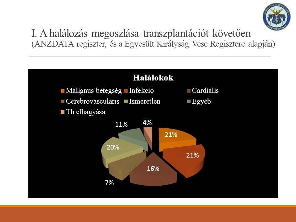 I. A halálozás megoszlása transzplantációt követően (ANZDATA regiszter, és a Egyesült Királyság Vese Regisztere alapján)