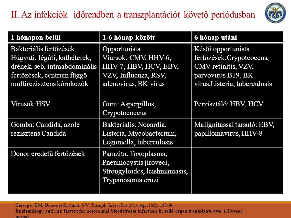 Összefoglalás Védőoltások (hepatitis B-n kívüliek, influenza split vakcinák) jelentősége Kardiovaszkuláris szűrés elengedhetetlen a tx előtt, majd transzplantációt követő első három-hat hónapban (magasabb gyógyszszintek, kedvezőtlen metabolikus profil) a rizikófaktorok agressziv kezelése fontos Antitenzívumok módosításakor, új gyógyszer indításakor legyünk körültekintőek Kerüljük az étrendkiegészítők kontrollálatlan használatát, az alternatív gyógymódokat, az immunoszupresszív gyógyszerek szintjét befolyásolhatják
