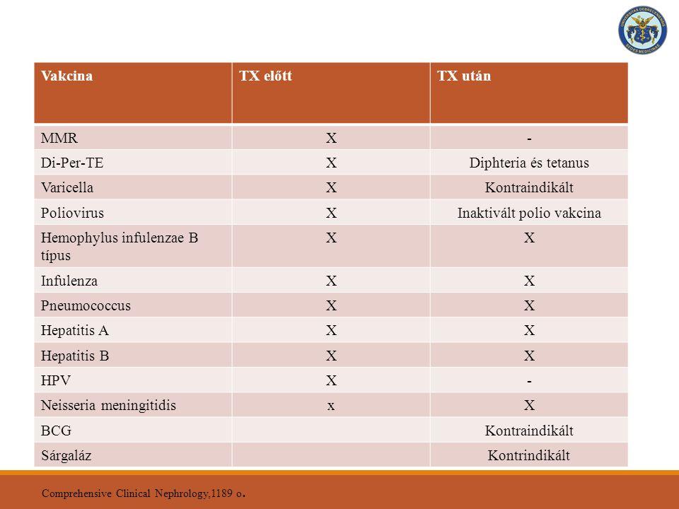II. Ajánlott védőoltások a transzplantáció előtt és után VakcinaTX előttTX után MMRX- Di-Per-TEXDiphteria és tetanus VaricellaXKontraindikált Poliovir