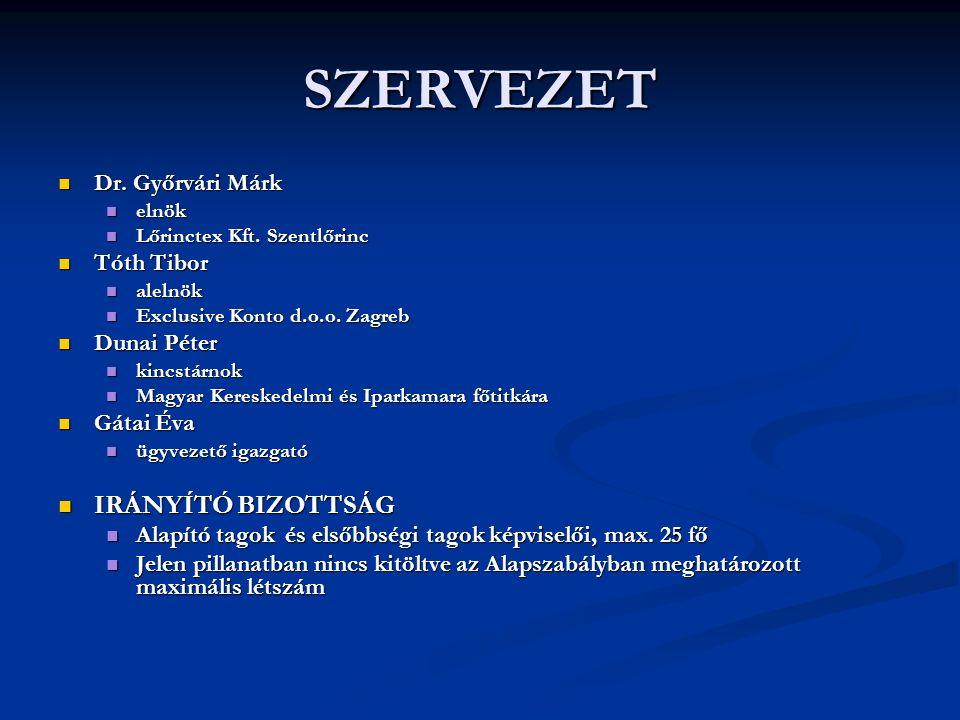 SZERVEZET Dr. Győrvári Márk Dr. Győrvári Márk elnök elnök Lőrinctex Kft.