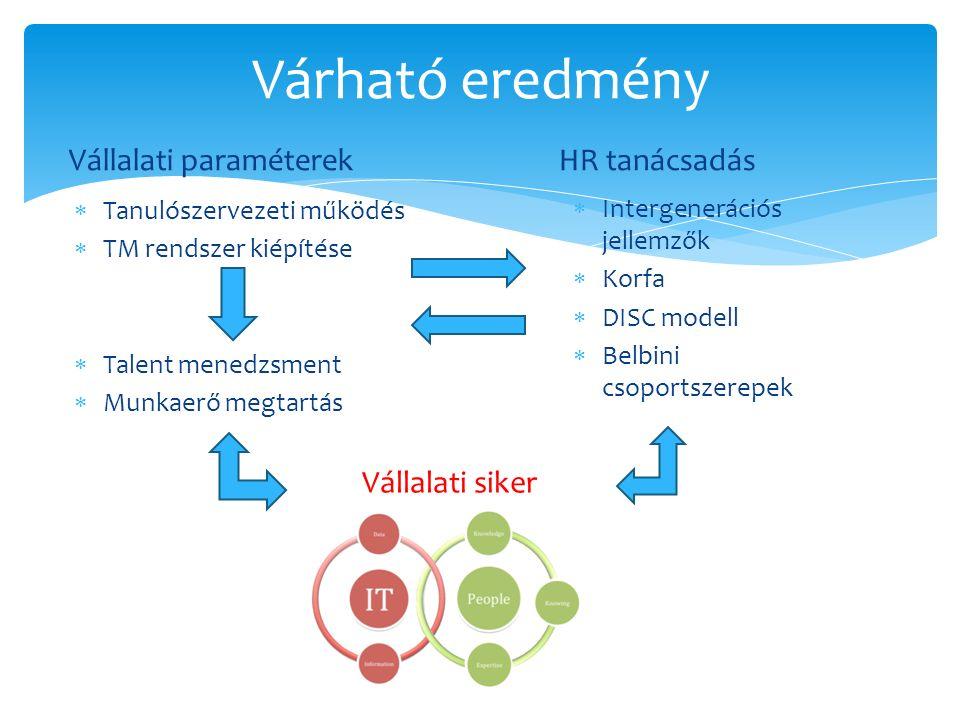 Várható eredmény HR tanácsadás  Intergenerációs jellemzők  Korfa  DISC modell  Belbini csoportszerepek Vállalati paraméterek  Tanulószervezeti működés  TM rendszer kiépítése  Talent menedzsment  Munkaerő megtartás Vállalati siker