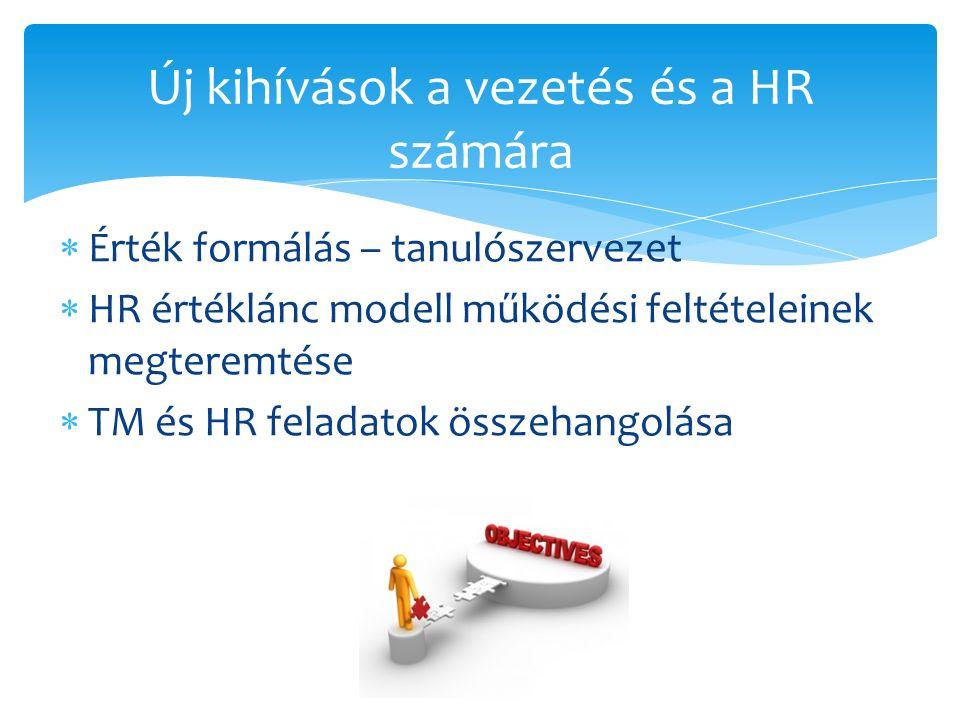  Érték formálás – tanulószervezet  HR értéklánc modell működési feltételeinek megteremtése  TM és HR feladatok összehangolása Új kihívások a vezetés és a HR számára