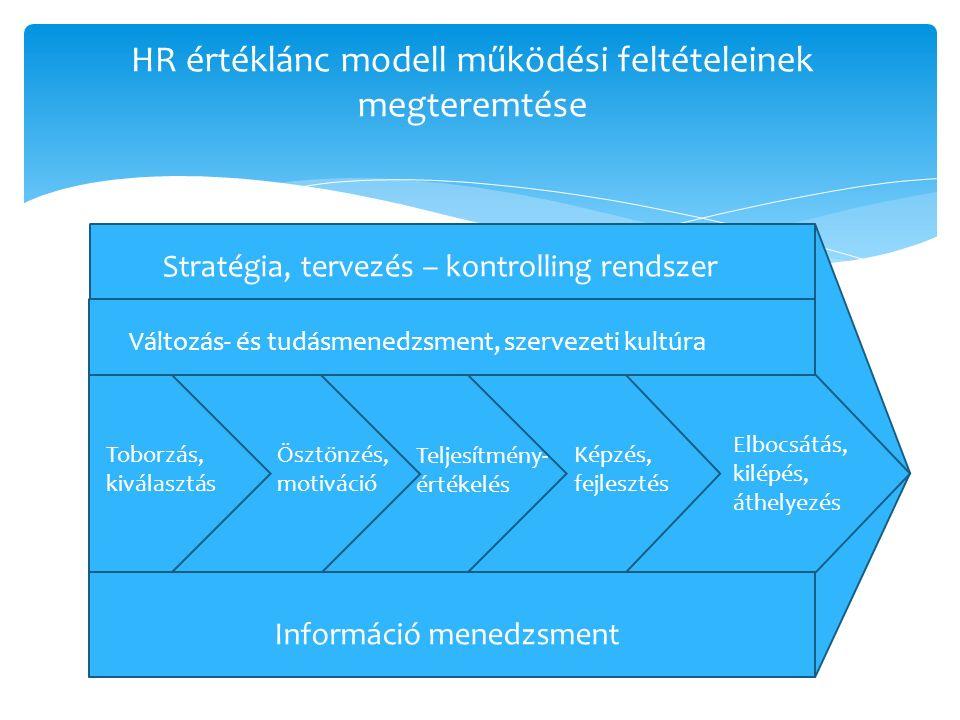 HR értéklánc modell működési feltételeinek megteremtése Stratégia, tervezés – kontrolling rendszer Változás- és tudásmenedzsment, szervezeti kultúra Információ menedzsment Toborzás, kiválasztás Ösztönzés, motiváció Képzés, fejlesztés Teljesítmény- értékelés Elbocsátás, kilépés, áthelyezés
