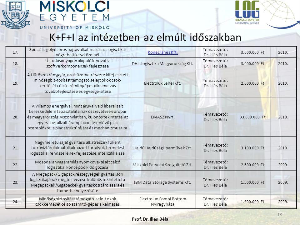 K+F+I az intézetben az elmúlt időszakban 13 17.