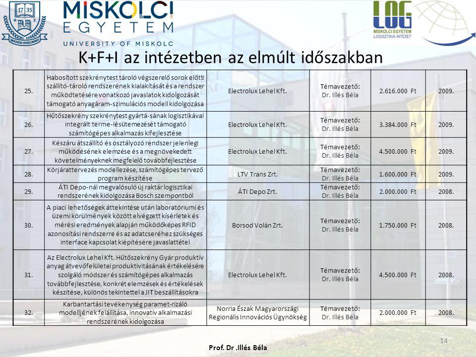 K+F+I az intézetben az elmúlt időszakban 14 25. Habosított szekrénytest tároló végszerelő sorok előtti szállító-tároló rendszerének kialakítását és a