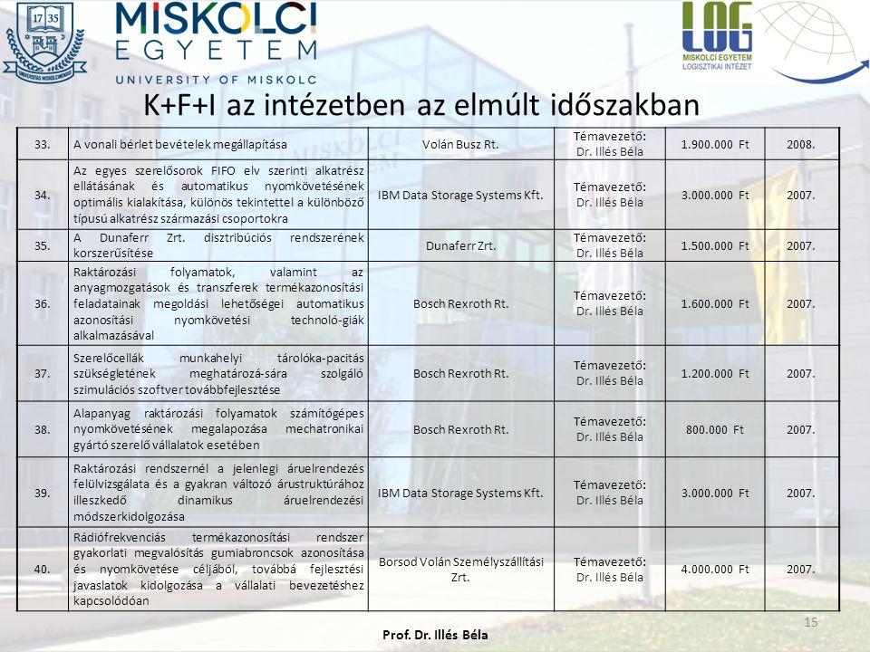 K+F+I az intézetben az elmúlt időszakban 15 33.A vonali bérlet bevételek megállapításaVolán Busz Rt. Témavezető: Dr. Illés Béla 1.900.000 Ft2008. 34.
