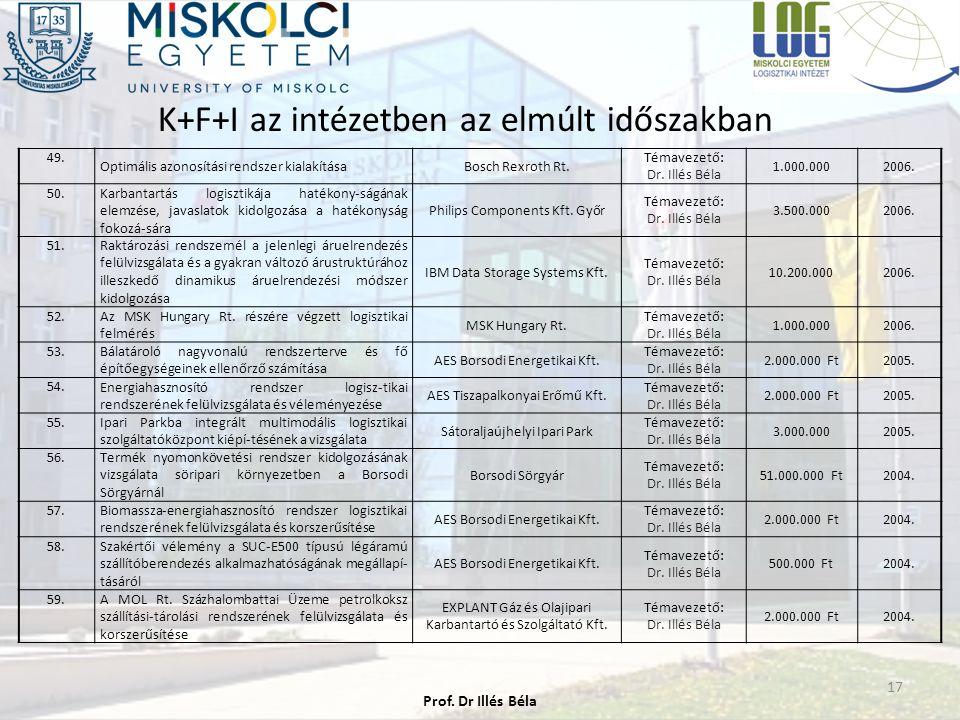 K+F+I az intézetben az elmúlt időszakban 17 49. Optimális azonosítási rendszer kialakításaBosch Rexroth Rt. Témavezető: Dr. Illés Béla 1.000.0002006.