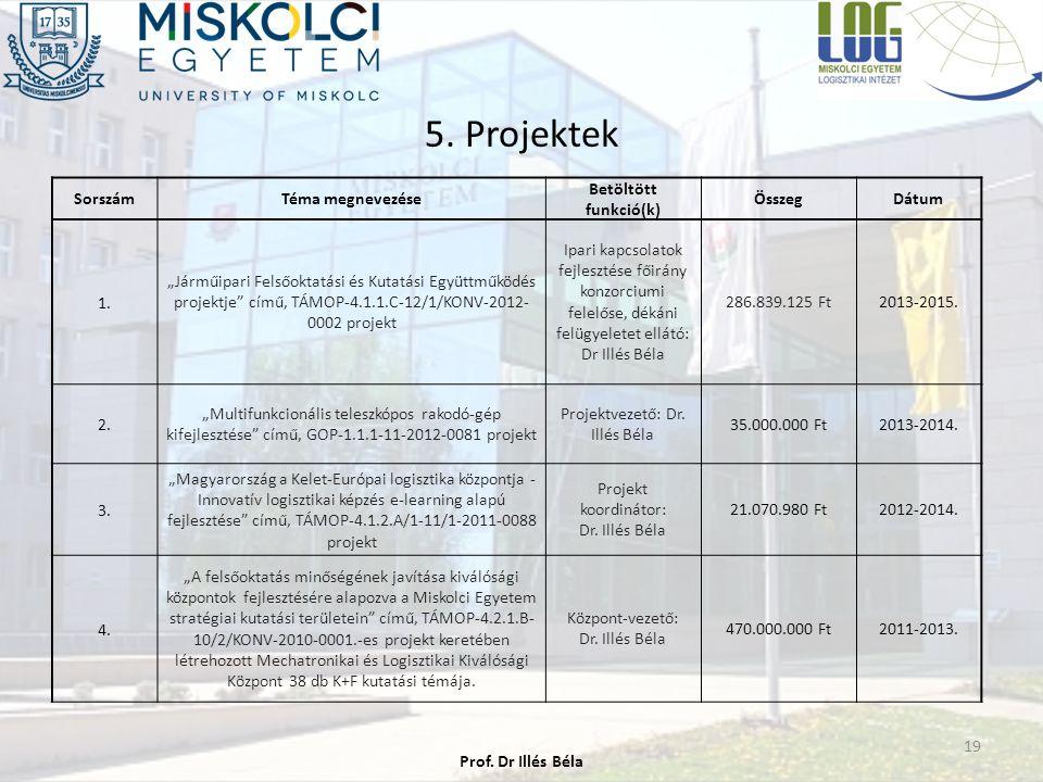 """5. Projektek 19 SorszámTéma megnevezése Betöltött funkció(k) ÖsszegDátum 1. """"Járműipari Felsőoktatási és Kutatási Együttműködés projektje"""" című, TÁMOP"""
