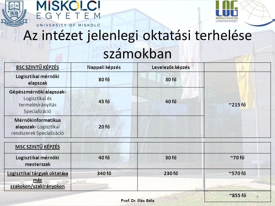 Az intézet jelenlegi oktatási terhelése számokban BSC SZINTŰ KÉPZÉSNappali képzésLevelezős képzés Logisztikai mérnöki alapszak 80 fő30 fő ~215 fő Gépé
