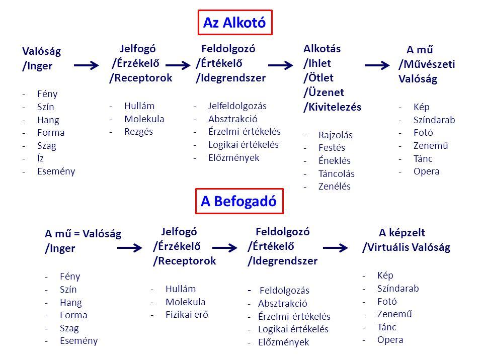 Valóság /Inger -Fény -Szín -Hang -Forma -Szag -Íz -Esemény Jelfogó /Érzékelő /Receptorok -Hullám -Molekula -Rezgés Feldolgozó /Értékelő /Idegrendszer -Jelfeldolgozás -Absztrakció -Érzelmi értékelés -Logikai értékelés -Előzmények Alkotás /Ihlet /Ötlet /Üzenet /Kivitelezés -Rajzolás -Festés -Éneklés -Táncolás -Zenélés A mű /Művészeti Valóság -Kép -Színdarab -Fotó -Zenemű -Tánc -Opera Az Alkotó A mű = Valóság /Inger -Fény -Szín -Hang -Forma -Szag -Esemény Jelfogó /Érzékelő /Receptorok -Hullám -Molekula -Fizikai erő Feldolgozó /Értékelő /Idegrendszer - Feldolgozás - Absztrakció - Érzelmi értékelés - Logikai értékelés - Előzmények A képzelt /Virtuális Valóság -Kép -Színdarab -Fotó -Zenemű -Tánc -Opera A Befogadó