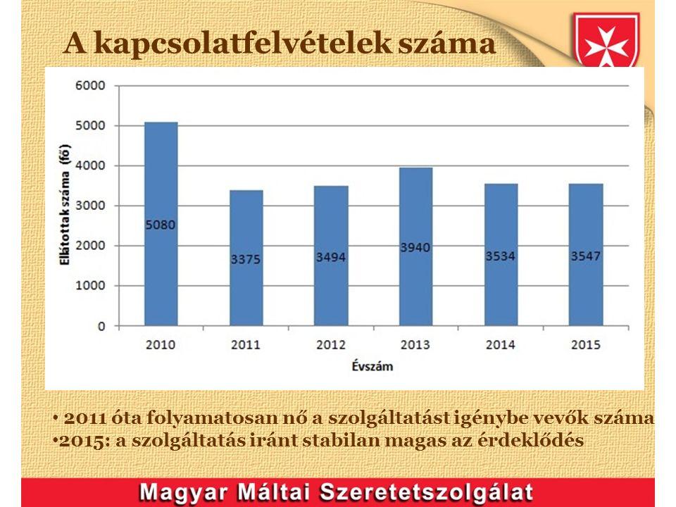 A kapcsolatfelvételek száma 2011 óta folyamatosan nő a szolgáltatást igénybe vevők száma 2015: a szolgáltatás iránt stabilan magas az érdeklődés
