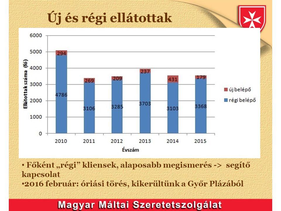 """Új és régi ellátottak Főként """"régi kliensek, alaposabb megismerés -> segítő kapcsolat 2016 február: óriási törés, kikerültünk a Győr Plázából"""