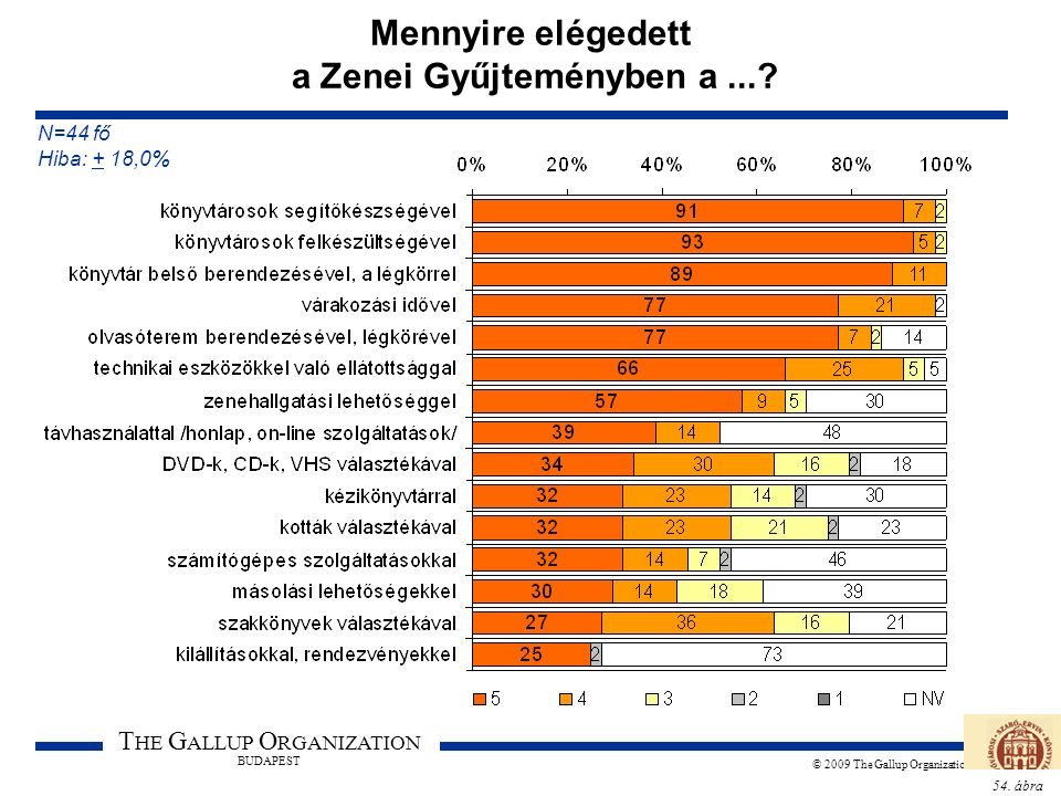 54. ábra T HE G ALLUP O RGANIZATION BUDAPEST © 2009 The Gallup Organization Mennyire elégedett a Zenei Gyűjteményben a...? N=44 fő Hiba: + 18,0%