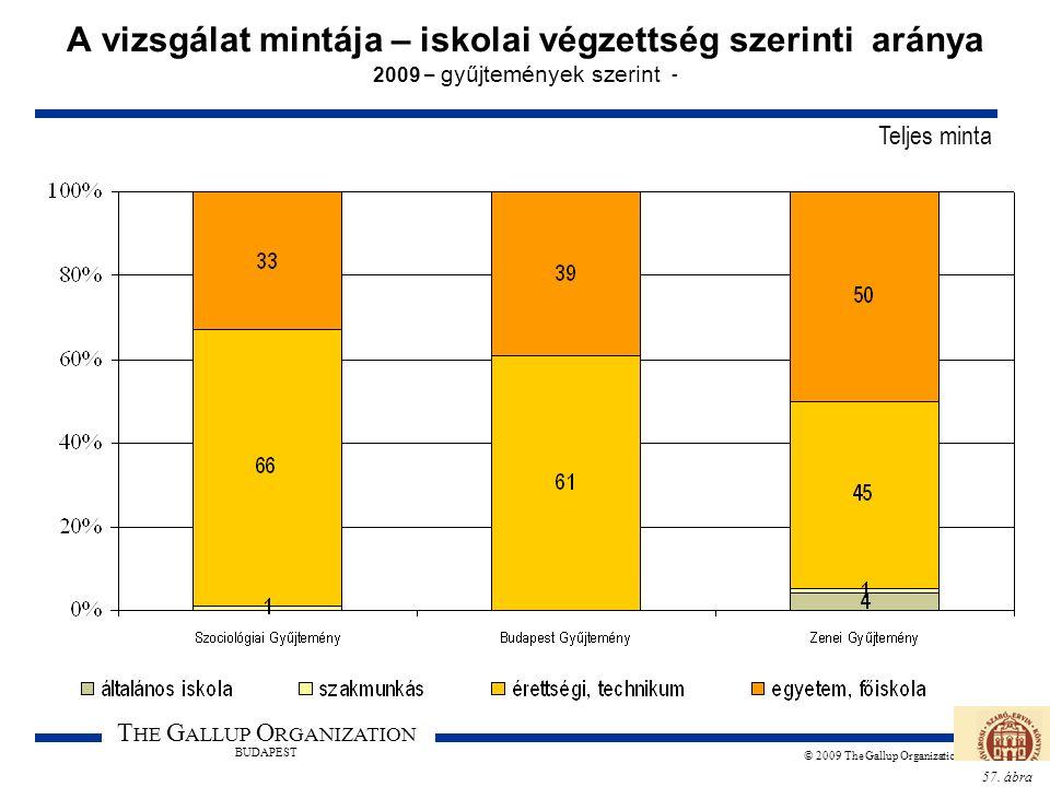 57. ábra T HE G ALLUP O RGANIZATION BUDAPEST © 2009 The Gallup Organization A vizsgálat mintája – iskolai végzettség szerinti aránya 2009 – gyűjtemény