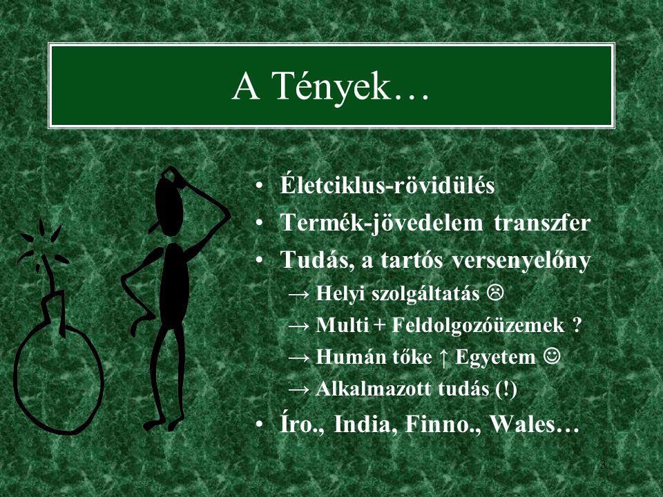 3 A Tények… Életciklus-rövidülés Termék-jövedelem transzfer Tudás, a tartós versenyelőny → Helyi szolgáltatás  → Multi + Feldolgozóüzemek .