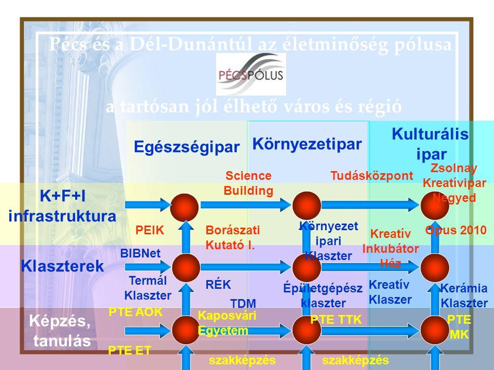 Pécs és a Dél-Dunántúl az életminőség pólusa a tartósan jól élhető város és régió Egészségipar Környezetipar Kulturális ipar K+F+I infrastruktura Klaszterek Képzés, tanulás Science Building PEIKBorászati Kutató I.