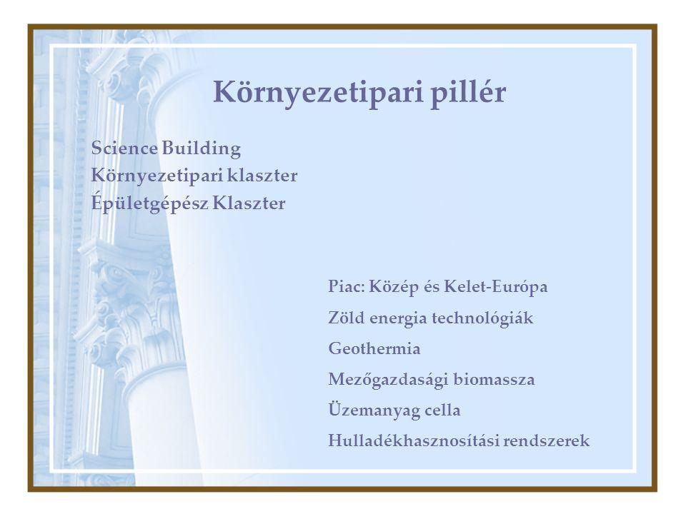 Környezetipari pillér Science Building Környezetipari klaszter Épületgépész Klaszter Piac: Közép és Kelet-Európa Zöld energia technológiák Geothermia Mezőgazdasági biomassza Üzemanyag cella Hulladékhasznosítási rendszerek