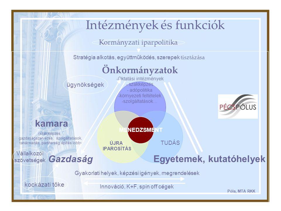 Innováció, K+F, spin off cégek Gyakorlati helyek, képzési igények, megrendelések (szak)képzés, gazdaságszervezés, szolgáltatások, tanácsadás, partnerség építés lobby TUDÁS ÚJRA- IPAROSÍTÁS Stratégia alkotás, együttműködés, szerepek tisztázása Intézmények és funkciók Kormányzati iparpolitika kockázati tőke MENEDZSMENT PIACPIAC ügynökségek kamara Vállalkozói szövetségek Póla, MTA RKK