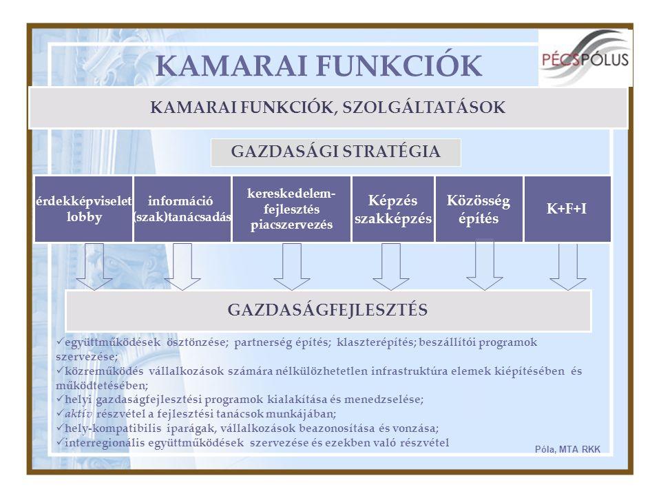 KAMARAI FUNKCIÓK KAMARAI FUNKCIÓK, SZOLGÁLTATÁSOK érdekképviselet lobby információ (szak)tanácsadás kereskedelem- fejlesztés piacszervezés Képzés szakképzés Közösség építés GAZDASÁGFEJLESZTÉS együttműködések ösztönzése; partnerség építés; klaszterépítés; beszállítói programok szervezése; közreműködés vállalkozások számára nélkülözhetetlen infrastruktúra elemek kiépítésében és működtetésében; helyi gazdaságfejlesztési programok kialakítása és menedzselése; aktív részvétel a fejlesztési tanácsok munkájában; hely-kompatibilis iparágak, vállalkozások beazonosítása és vonzása; interregionális együttműködések szervezése és ezekben való részvétel Póla, MTA RKK K+F+I GAZDASÁGI STRATÉGIA
