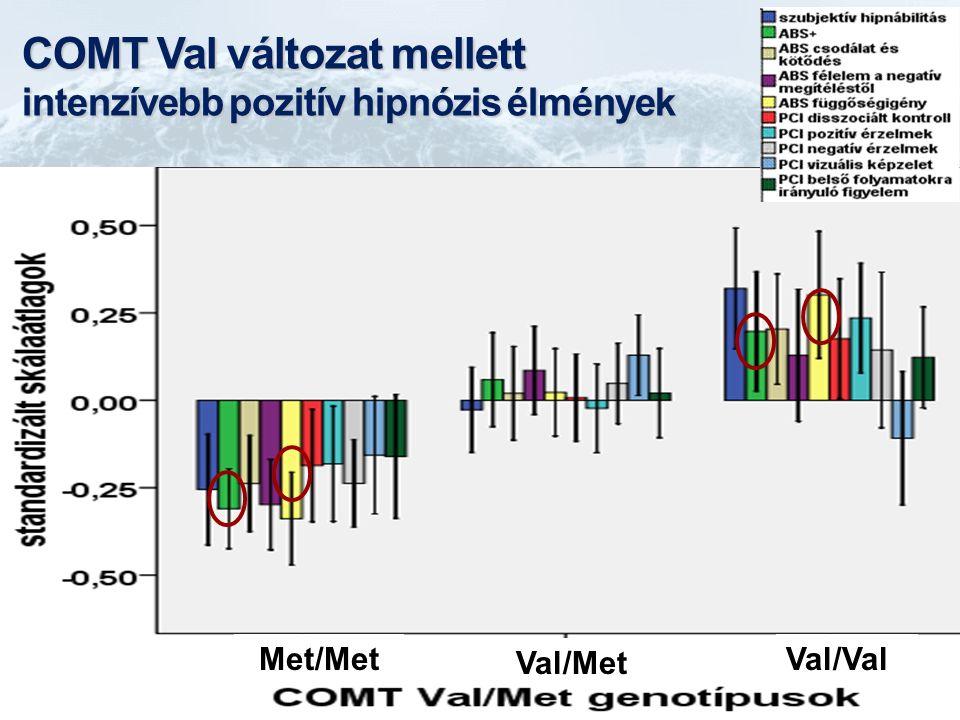 COMT Val változat mellett intenzívebb pozitív hipnózis élmények Met/Met Val/Met Val/Val