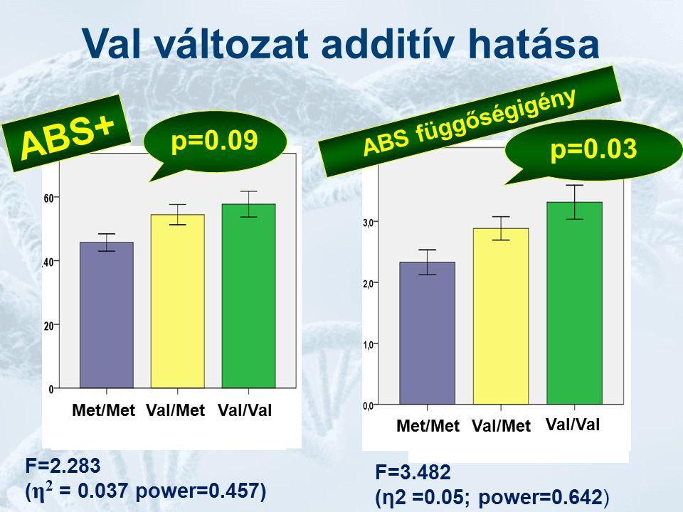 F=2.283 ( η 2 = 0.037 power=0.457) ABS+ p=0.09 ABS függőségigény p=0.03 F=3.482 (η2 =0.05; power=0.642) Val változat additív hatása Met/Met Val/Met Val/Val Met/MetVal/Met Val/Val