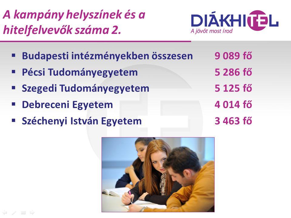 A kampány helyszínek és a hitelfelvevők száma 2.  Budapesti intézményekben összesen9 089 fő  Pécsi Tudományegyetem5 286 fő  Szegedi Tudományegyetem