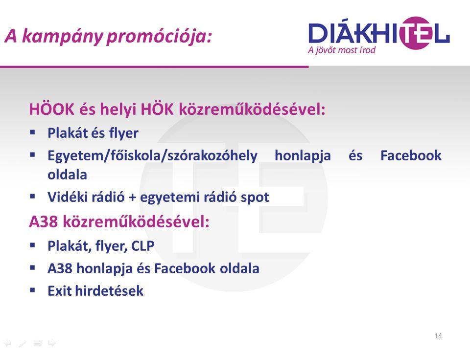 A kampány promóciója: HÖOK és helyi HÖK közreműködésével:  Plakát és flyer  Egyetem/főiskola/szórakozóhely honlapja és Facebook oldala  Vidéki rádió + egyetemi rádió spot A38 közreműködésével:  Plakát, flyer, CLP  A38 honlapja és Facebook oldala  Exit hirdetések 14
