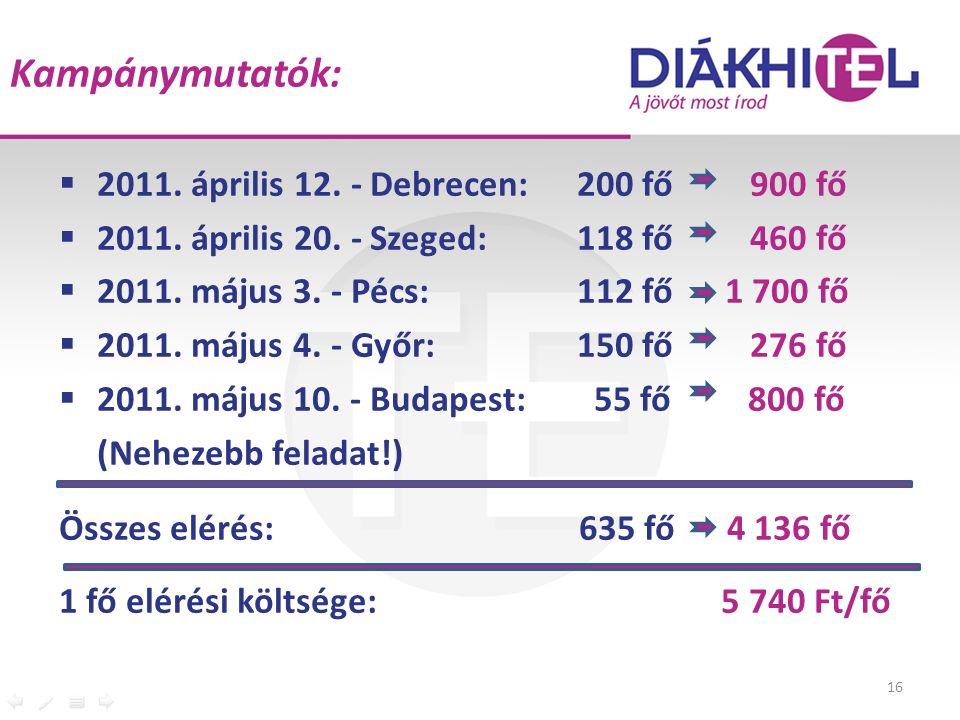 Kampánymutatók:  2011. április 12. -Debrecen:200 fő 900 fő  2011. április 20. -Szeged:118 fő 460 fő  2011. május 3. - Pécs:112 fő 1 700 fő  2011.