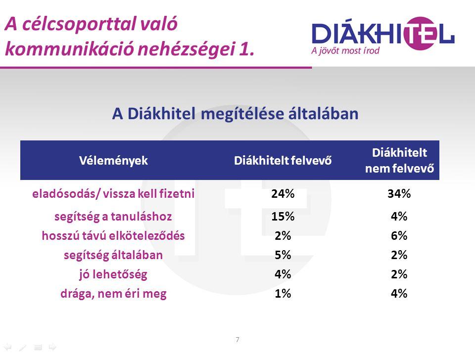 A célcsoporttal való kommunikáció nehézségei 1. 7 VéleményekDiákhitelt felvevő Diákhitelt nem felvevő eladósodás/ vissza kell fizetni24%34% segítség a