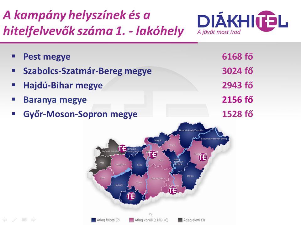A kampány helyszínek és a hitelfelvevők száma 1.