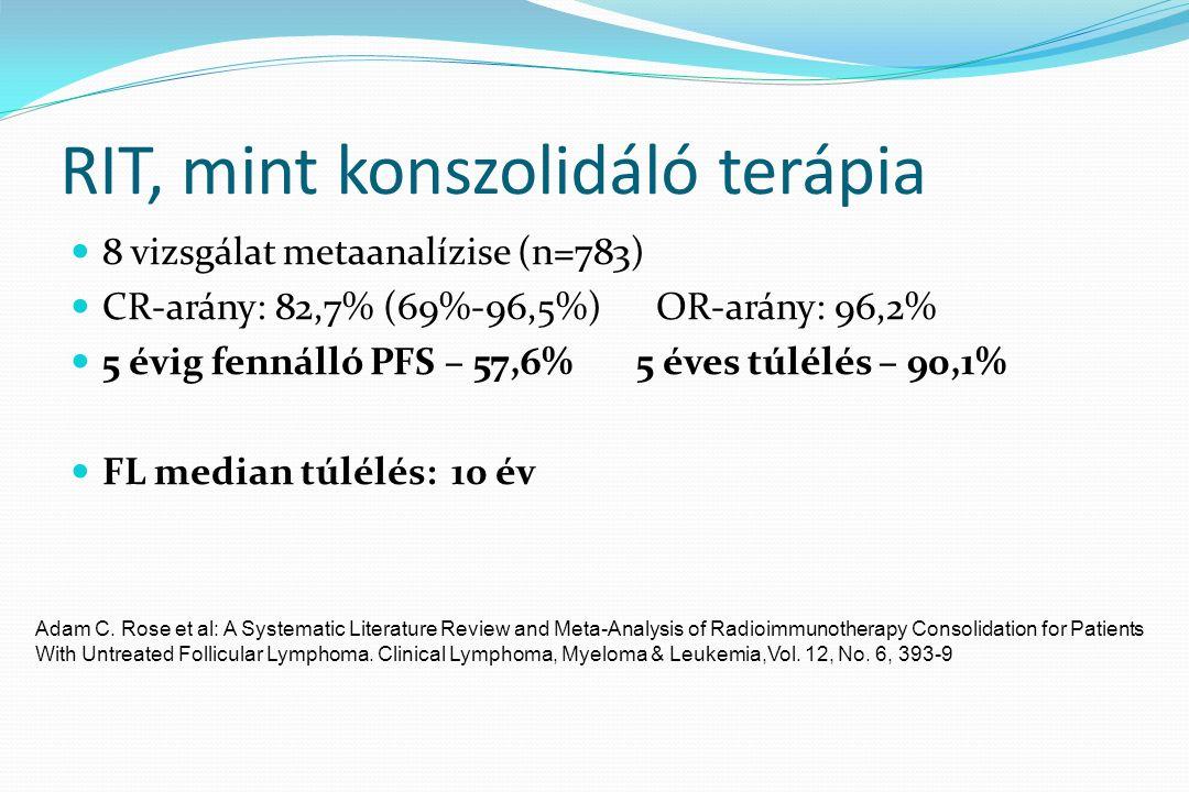 RIT, mint konszolidáló terápia 8 vizsgálat metaanalízise (n=783) CR-arány: 82,7% (69%-96,5%) OR-arány: 96,2% 5 évig fennálló PFS – 57,6% 5 éves túlélés – 90,1% FL median túlélés: 10 év Adam C.