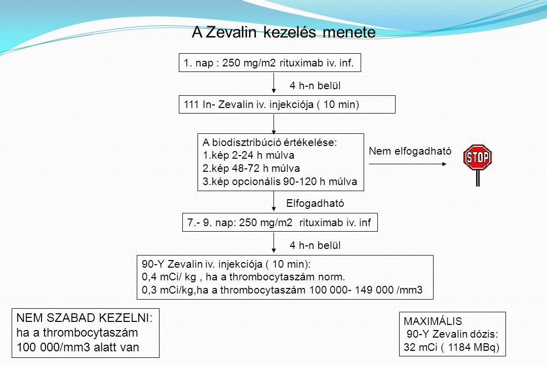 A Zevalin kezelés menete 1. nap : 250 mg/m2 rituximab iv.