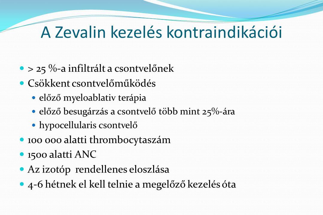 A Zevalin kezelés kontraindikációi > 25 %-a infiltrált a csontvelőnek Csökkent csontvelőműködés előző myeloablativ terápia előző besugárzás a csontvelő több mint 25%-ára hypocellularis csontvelő 100 000 alatti thrombocytaszám 1500 alatti ANC Az izotóp rendellenes eloszlása 4-6 hétnek el kell telnie a megelőző kezelés óta