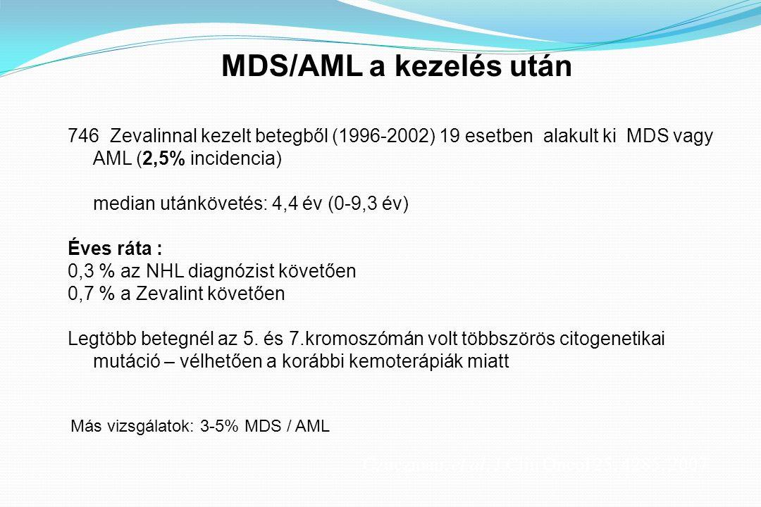 746 Zevalinnal kezelt betegből (1996-2002) 19 esetben alakult ki MDS vagy AML (2,5% incidencia) median utánkövetés: 4,4 év (0-9,3 év) Éves ráta : 0,3 % az NHL diagnózist követően 0,7 % a Zevalint követően Legtöbb betegnél az 5.